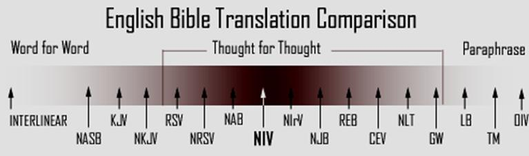 bible translation chart: Translation comparison charts